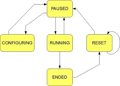 Simple State Diagram