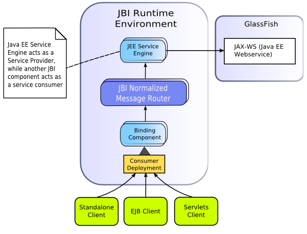 Thesis on java web services